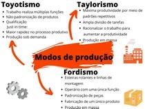 Mapa Mental Modos de produção industrial