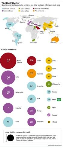 pesquisa-no-brasil