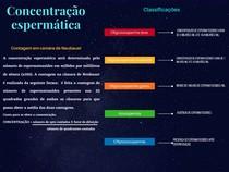 Concentração espermática