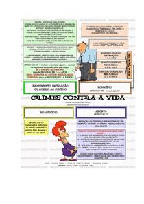 Dos crimes contra a vida (Artº 121 ao 137) Com mapa Mental
