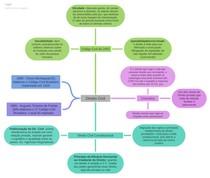 Mapa mental Direito Civil - Introdução