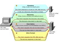 Infraestrutura WEB SERVICE XML