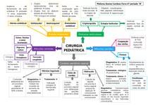 Mapa mental CIRURGIA PEDIÁTRICA