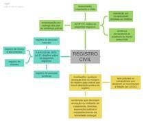 Mapa mental - registro civil