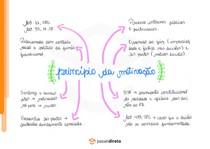 Princípio da motivação - Mapa Mental