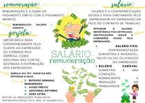 Salário e remuneração - Mapa Mental