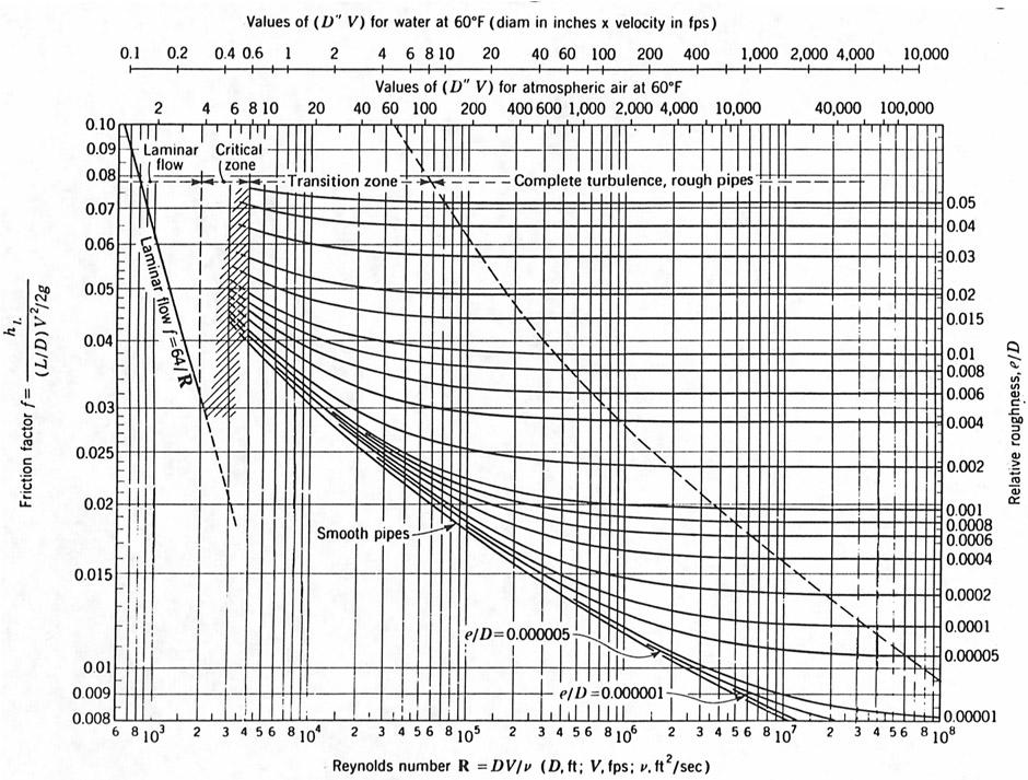 Diagrama de moody hidraulica hidrulica e hidrologia ccuart Image collections