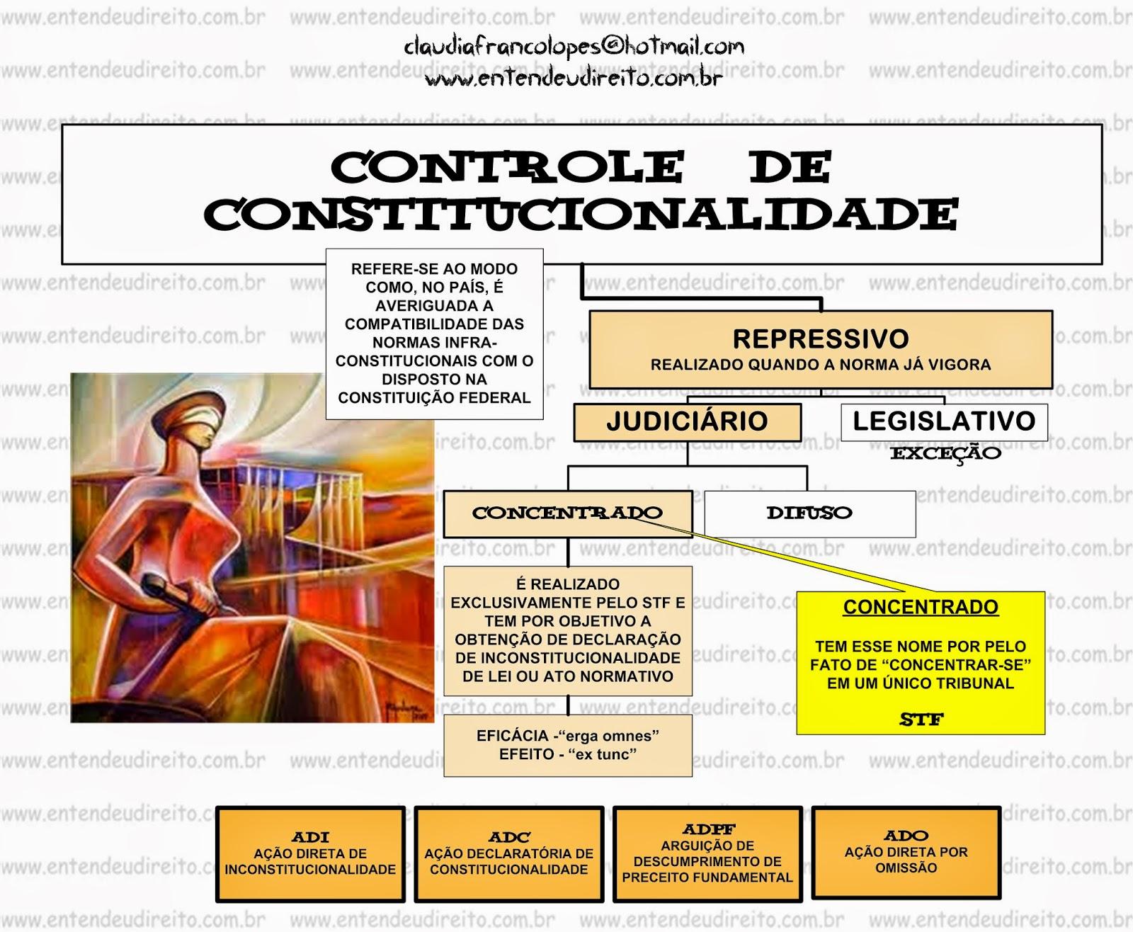 Fluxograma Controle De Constitucionalidade - Direito Constitucional I