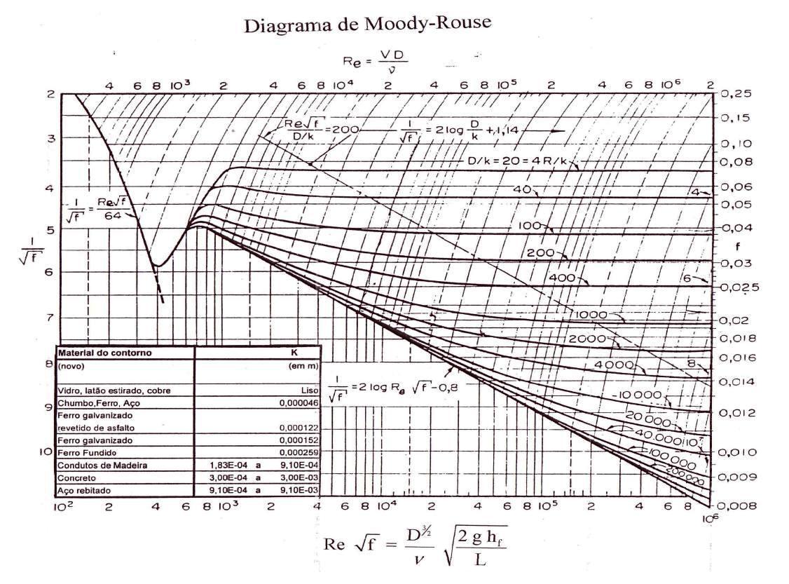 Diagrama de moody rouse mecnica dos fluidos ccuart Gallery