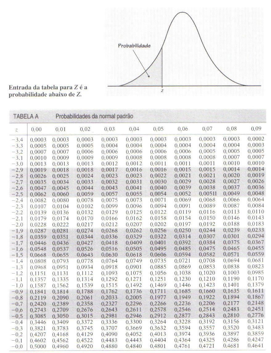 Tabela de Probabilidade Normal Padrão ESCORE Z negativo - Estatística I